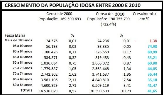 crescimento-da-populacao-idosa-em-2000-editada