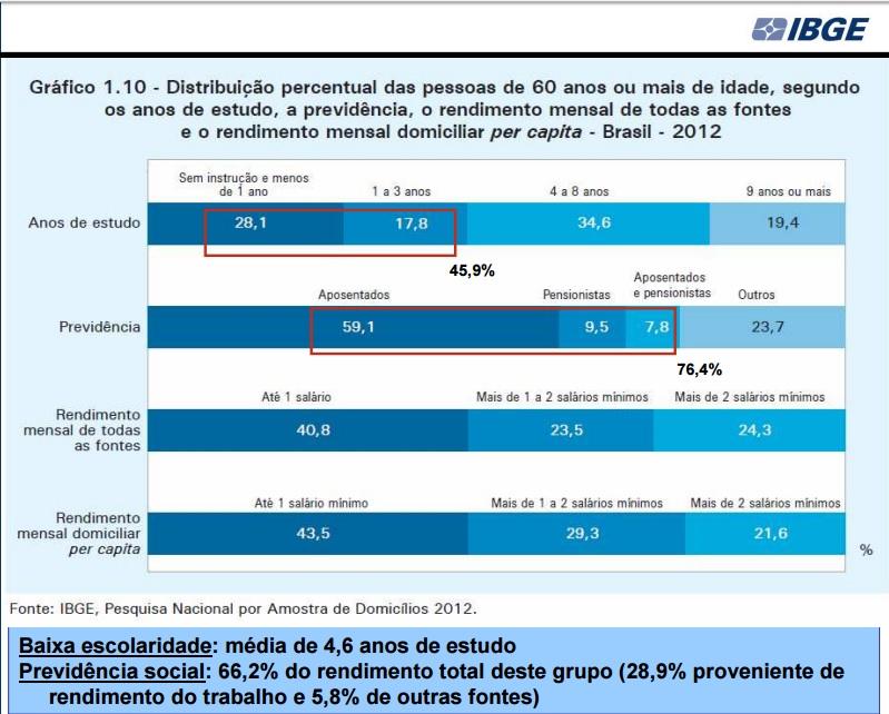 situação economica do idoso no Brasil segundo PNAD 2012 -
