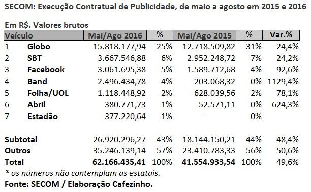 levantamento de Miguel do Rosário em O Cafezinho, mostra os ganhos da mídia tradicional como golpe que destituiu Dilma