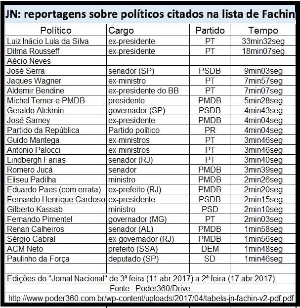 TV Globo campanha contra