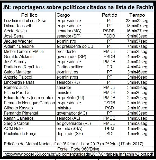 No levantamento so dite Poder360, uma das provas da perseguição das Organizações Globo a Lula está no tempo destinado no Jornal Nacional a falar mal do ex-presidente