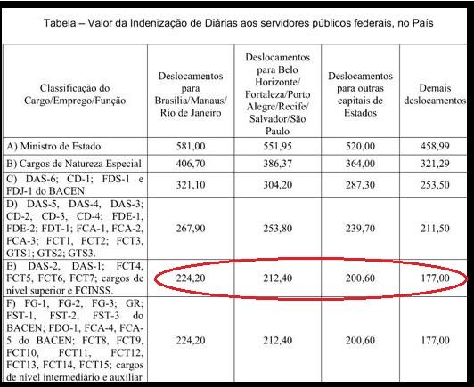 Valores das diárias pagas a servidores federais . Em vermelho a faixa em que se encontram delegados federais .