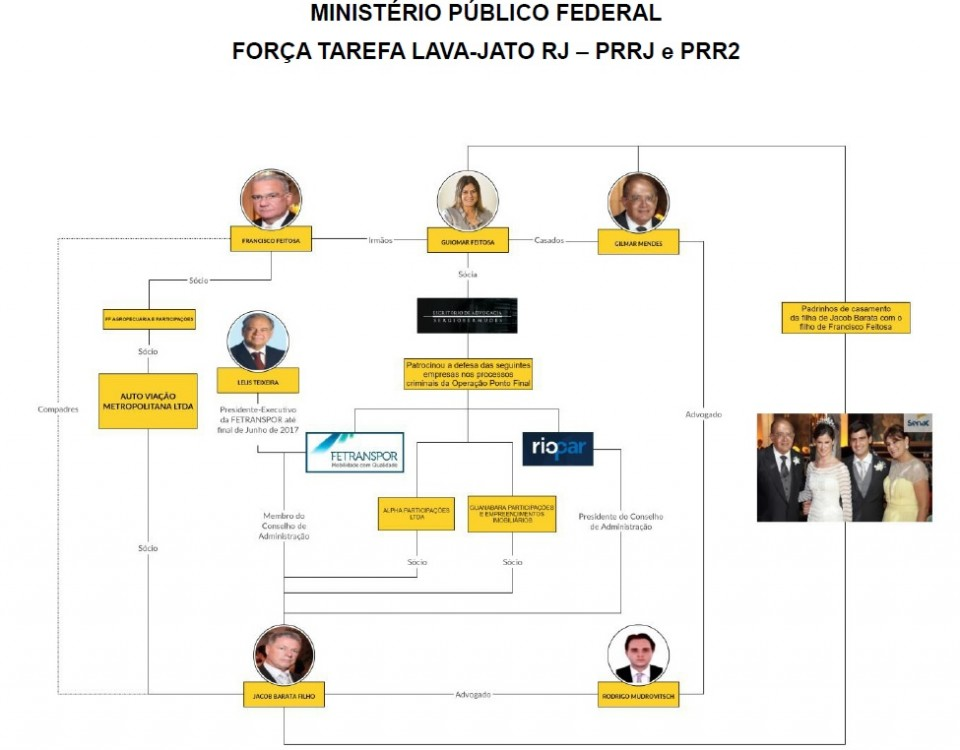 Membros do MPF no Rio traçaram a ampla rede de interligações entre Mendes, sua esposa e os empresários de ônibus que ele quis beneficiar.