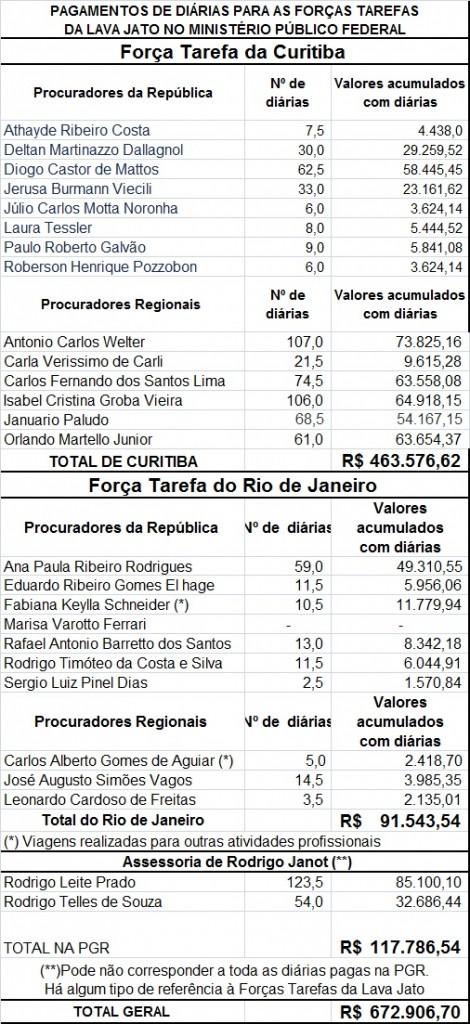 diárias pagas à Lava Jato Rio e Curitiba.atualizado